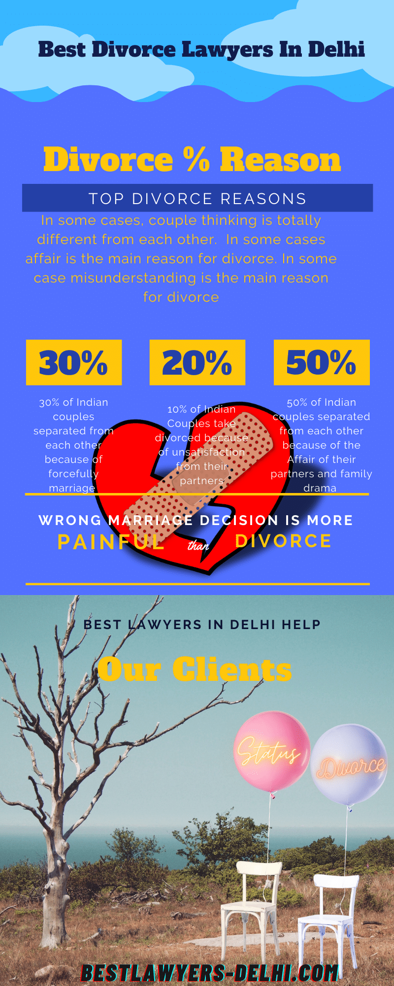 Top 5 Reasons of Divorce in India